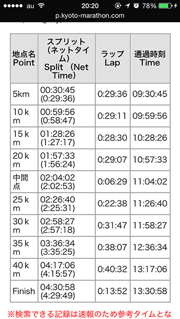 京都マラソン-ラップタイム